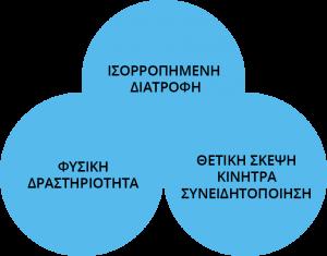 diatrofiki-symvoyleftiki-sxediagramma